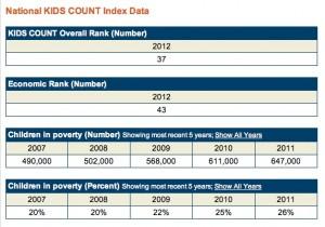 Kids Count, 2012 snapshot