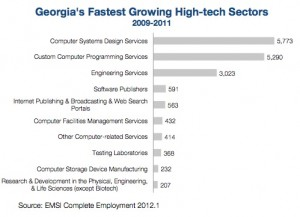 """The U.S. Chamber of Commerce identified these high-tech growth sectors. Credit: """"Enterprising States: Policies that Produce"""""""