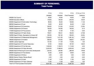 Atlanta personnel, FY 2014 budget proposal