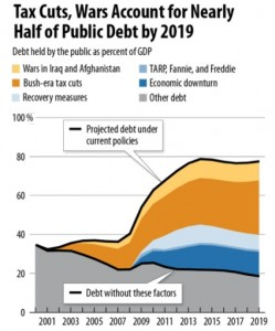 A significant portion of the federal deficit stems from wars and tax cuts. Credit: CBPP