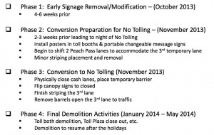 This is the timeline for removing the toll structures from Ga. 400. Credit: SRTA