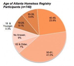 Atlanta's registry of the homeless, conducted earlier this year, shows that almost two-thirds of the city's homeless are over age 40. Credit: Unshelterednomore.com