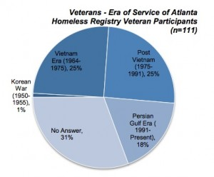 The largest group of veterans identified in the city's registry of the homeless did not say when they served in the military. Credit: Unshelterednomore.com