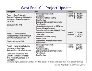 This update on improvements in the West End area was released March 26 by Atlanta's Department of Public Works.