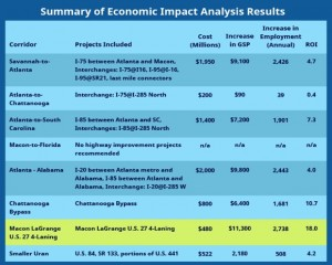 """This chart, with the rows enhanced by advocates of the proposed """"export highway,"""" was included in the freight report presented to GDOT. Credit: www.georgiasexportimporthighway.com"""