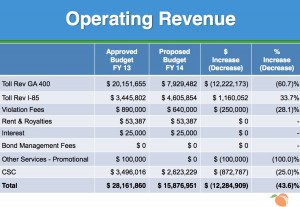 The expected loss of toll collections on Ga. 400 is a major factor in SRTA's dramatically diminished revenue forecast for Fiscal Year 2014, which began July 1. Credit: SRTA