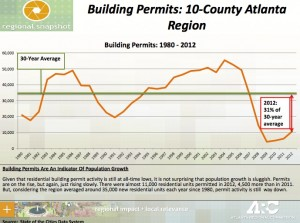 The Atlanta Regional Commission estimates that building permits are less than a third their 30-year average. Credit: ARC