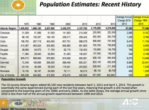 Click on the chart to see a larger version of population estimates by county and for the city of Atlanta. Credit: ARC