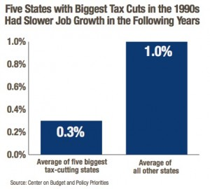 Tax cuts do not lead to job creation, according to the report by GBPI. Credit: GBPI