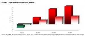 Municipal bonds are weakening as maturities lengthen, according to Morgan Stanley Wealth Management. Credit: MSWM
