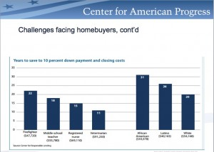 This chart shows the time it takes various categories of potential homebuyers to save a down payment and closing costs. Credit: Center for Responsible Lending,via Center for American Progress