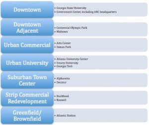 Urbanist Chris Leinberger identified seven types of WalkUPs in metro Atlanta, and the ARC provided a few examples of each. File/Credit: ARC/David Pendered