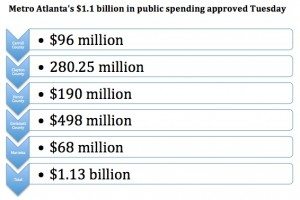 Click on the chart to see a larger image of spending approved by voters in metro Atlanta. Credit: David Pendered