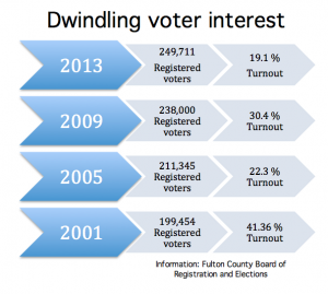 Turnout among Atlanta voters registered in Fulton County has declined for at least a decade.