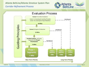 Atlanta BeltLine's guiding principles in ranking the priorities of its streetcar projects