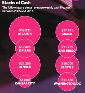 Pimps in Atlanta earn higher salaries than pimps in seven other U.S. cities that were examined. Credit: Urban Institute