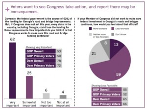 Georgia voters polled indicated that federal funding for transportation will influence their choices on election day. Credit: Purple Insight