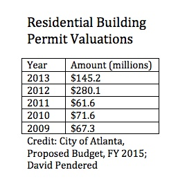 Building permit valuations