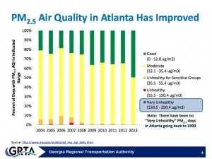 Metro Atlanta's air quality has improved in the past decade. Credit: GRTA