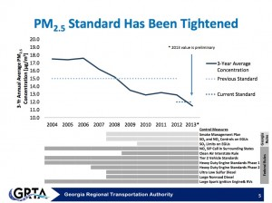 If the preliminary data holds, metro Atlanta is to meet the stricter air quality standards for particular matter the federal government imposed in 2012. Credit: GRTA