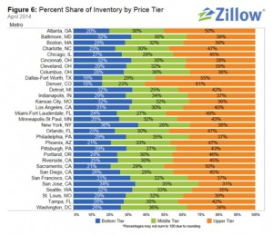 Click on the image to see a larger version. The price ranges are: Blue, up to $98,400; Green, $98,400 to $306,700; Orange, $306,700-plus. Credit: Zillow