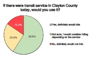 Well over half the respondents to a Clayton County survey said they would ride a transit system in the county. Credit: Clayton County