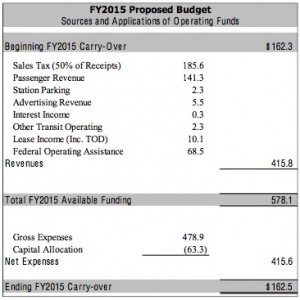 MARTA's budget for the fiscal year that begins July 1 predicts a fairly bright future for revenue collections. Credit: MARTA