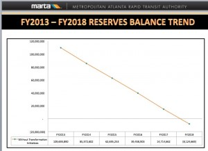 In 2012, MARTA was on track to burn through more than $100 million in reserve funds by 2018. Credit: MARTA