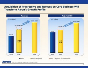 Aaron's growth profile with Progressive acquisition (Courtesy of Aaron's)