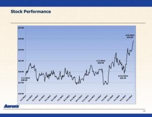 Aaron's recent stock performance (Courtesy of Aaron's)