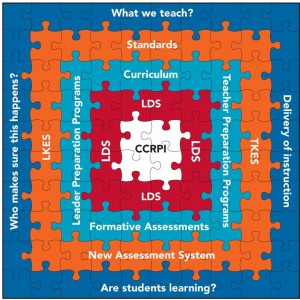 The Education Reform Puzzle (click to enlarge)