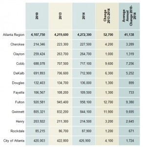 Metro Atlanta's 10-county region added more than 52,000 residents in a year, which the Atlanta Regional Commission interprets as a good sign for the area's recovery from the recession. Click on the image for a larger version. Credit: ARC