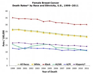 Death rates from female breast cancer have varied over time, but black women have been more likely to die of breast cancer than any other group. Credit: CDC