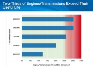 The engines and transmissions in a majority of GRTA's fleet is at the end of its useful life. Credit: CH2MHill