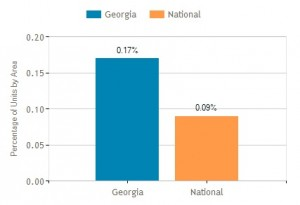 Georgia's foreclosure rate is almost double the national average. Credit: realtytrac.com
