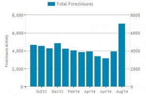 Georgia ranked fifth in the nation for foreclosures in August. Credit: realtytrac.com