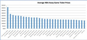 Average on the road ticket prices for NBA teams