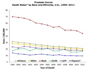 Death rates from prostate cancer have declined across all reported groups, with the largest declines among black men. Credit: CDC