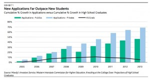 The black line shows the number of high school students, while the bars portray the number of college applications students file. Credit: Moody's Investors Service