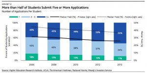The proportion of students who apply to five or more colleges has increased signficantly since 2008. Credit: Moody's Investors Service