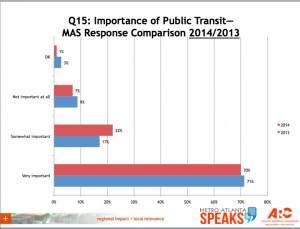Importance of Public Transit in Atlanta Region (Source: Atlanta Regional Commission)