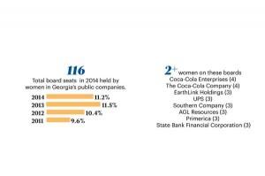 Women on Boards - slipping backwards (Source: OnBoard - 2014 Study)