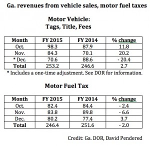 Georgia revenues from fuel, vehicle sales