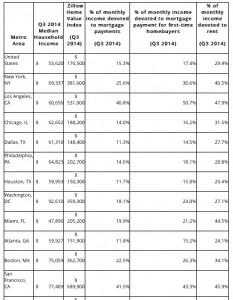 Zillow housing report, December 2014