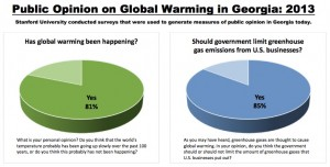climate change poll