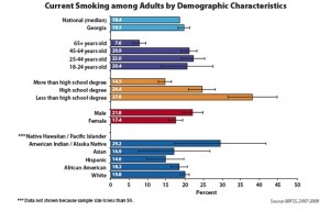 Demographics of cigarette smoking