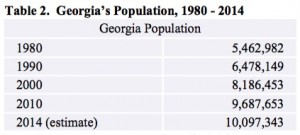 Georgia's population has almost doubled since 1980. Credit: Draft 2015 SWAP, GDNR