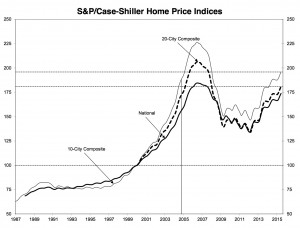This Case-Shiller chart shows that home prices have regained their level of winter 2005. Credit: spice-indices.com