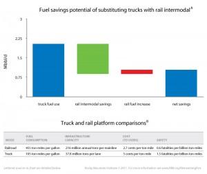 fuel saving rail truck