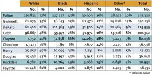 Millennials by race, ethnicity